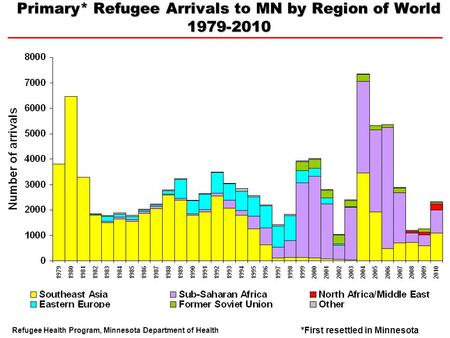 Primary* Refugee Arrivals MN by Region of World 1979-2010 Primary* Refugee Arrivals to MN by Region of World 1979-2010 Refugee Health Program, Minnesota.