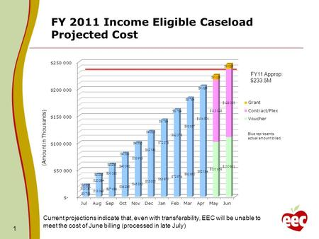 FY 2011 Income Eligible Caseload Projected Cost 1 FY11 Approp: $233.5M (Amount in Thousands) Blue represents actual amount billed Current projections indicate.