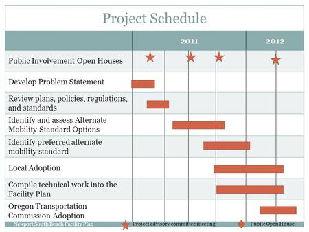 20112012 Public Involvement Open Houses Develop Problem Statement Review plans, policies, regulations, and standards Identify and assess Alternate Mobility.