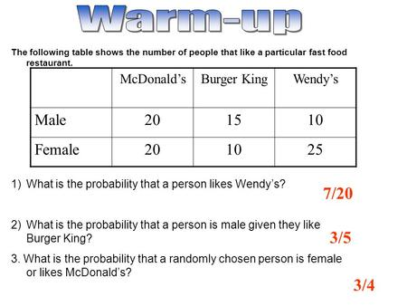 7/20 The following table shows the number of people that like a particular fast food restaurant. 1)What is the probability that a person likes Wendys?