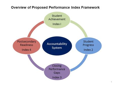 Accountabil ity System Student Achievement Index I Student Progress Index 2 Closing Performanc e Gaps Index 3 Postsecondary Readiness Index 4 Overview.