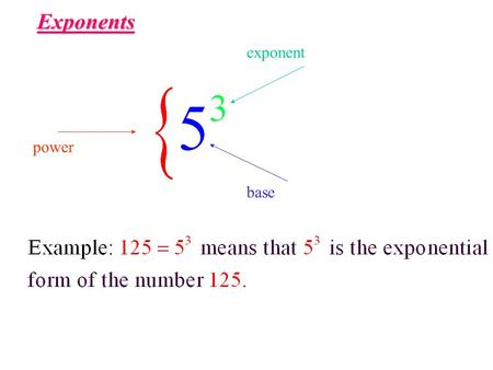 Exponents exponent power base.