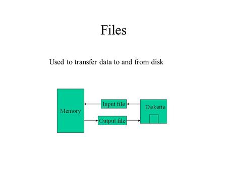 Files Used to transfer data to and from disk. Opening an Output File Stream #include // File stream library. ofstream outfile;// Declare file stream variable.