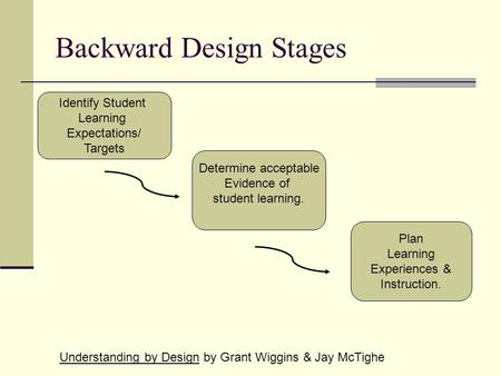 Backward Design Stages Identify Student Learning Expectations/ Targets Determine acceptable Evidence of student learning. Plan Learning Experiences & Instruction.