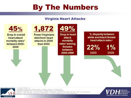By The Numbers Virginia Heart Attacks ^ ^ Myocardial infarctions (MI) Age-adjusted mortality rates / 100,000 population. Population data from U.S. Census.