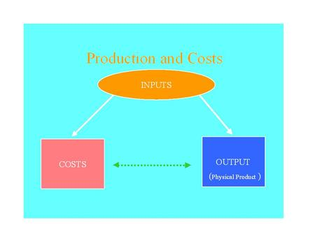 Inputs: Factors of Production Factors of production: Land Labor Capital Intermediate goods (Entrepreneurial Services ) Production Costs = Costs of Inputs.