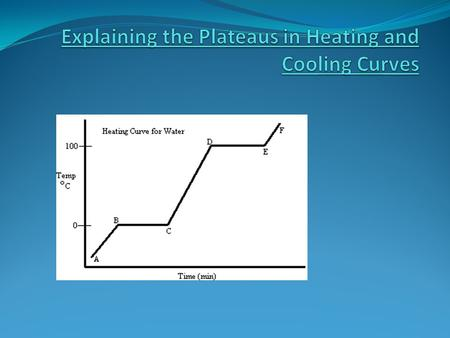 For this heating curve, energy was added at a constant rate. This is obvious in regions where the temperature steadily increases (AB ; CD ; EF). In these.
