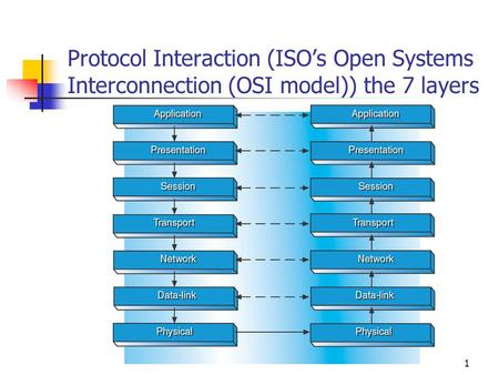 1 Protocol Interaction (ISO's Open Systems Interconnection (OSI model)) the 7 layers.