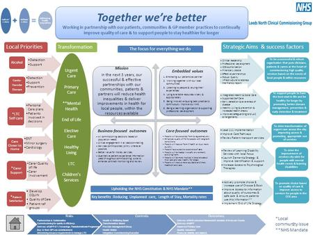 Together we're better Working in partnership with our patients, communities & GP member practices to continually improve quality of care & to support people.