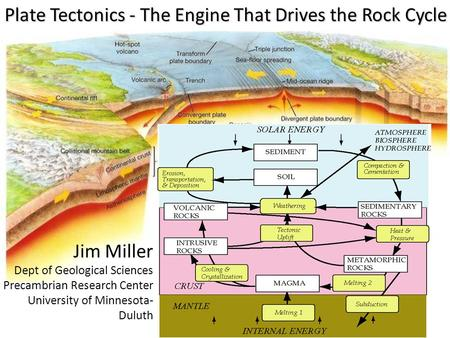 Plate Tectonics - The Engine That Drives the Rock Cycle Jim Miller Dept of Geological Sciences Precambrian Research Center University of Minnesota- Duluth.