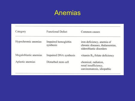 Anemias. Body Contents of Iron Structure of Hemoglobin.