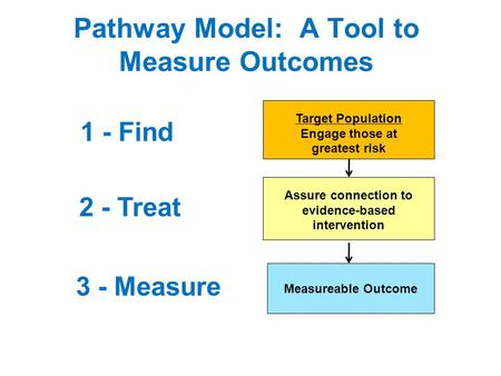 Pathway Model: A Tool to Measure Outcomes Target Population Engage those at greatest risk Assure connection to evidence-based intervention Measureable.