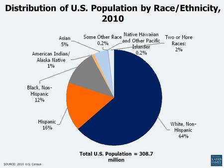 Distribution of U.S. Population by Race/Ethnicity, 2010 Total U.S. Population = 308.7 million SOURCE: 2010 U.S. Census.