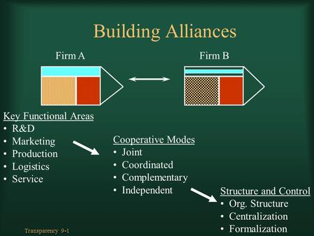 Transparency 9-1 Building Alliances Key Functional Areas R&D Marketing Production Logistics Service Cooperative Modes Joint Coordinated Complementary Independent.