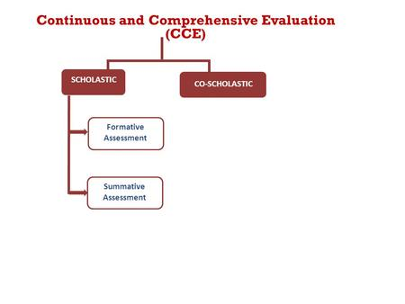 Formative Assessment SCHOLASTIC CO-SCHOLASTIC Summative Assessment Continuous and Comprehensive Evaluation (CCE)