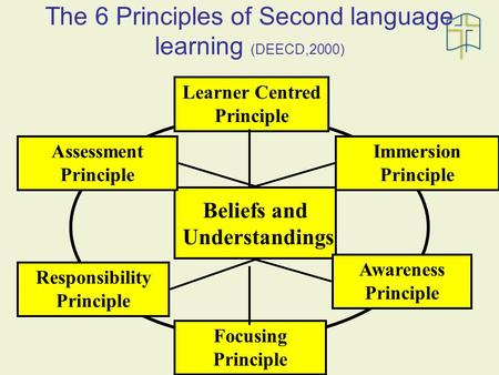 The 6 Principles of Second language learning (DEECD,2000) Beliefs and Understandings Assessment Principle Responsibility Principle Immersion Principle.