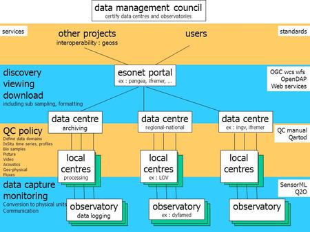 Esonet Bremen meeting, January 2008 1 discovery viewing download including sub sampling, formatting QC policy Define data domains InSitu time series, profiles.