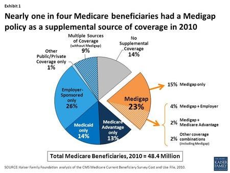 Nearly one in four Medicare beneficiaries had a Medigap policy as a supplemental source of coverage in 2010 Multiple Sources of Coverage (without Medigap)