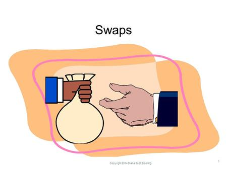 Swaps Copyright 2014 Diane Scott Docking 1. Learning Objectives Describe an interest rate swap Understand swap terminology Be able to set up a simple.