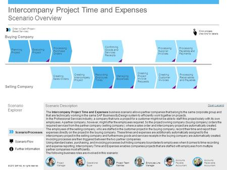 Intercompany Project Time and Expenses Scenario Overview