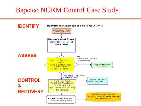 Bapetco NORM Control Case Study IDENTIFY ASSESS CONTROL & RECOVERY.