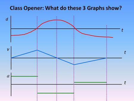 Class Opener: What do these 3 Graphs show? t t t d v a.