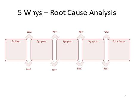 5 Whys – Root Cause Analysis 1. 2 Client Satisfaction Surveys Web-based surveys- may reach a broader audience Targeted questions – allow you to focus.