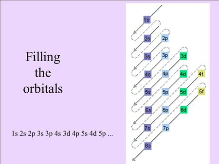 Filling the orbitals 1s 2s 2p 3s 3p 4s 3d 4p 5s 4d 5p ...