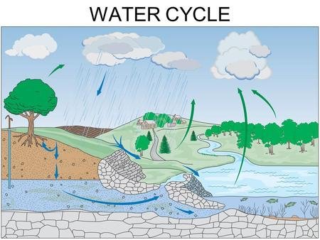 "WATER CYCLE. WATER (Hydrologic) CYCLE It is a ""redistribution"" of water. A drought somewhere = more water somewhere else."
