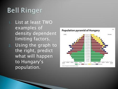 Bell Ringer List at least TWO examples of density dependent limiting factors. Using the graph to the right, predict what will happen to Hungary's.