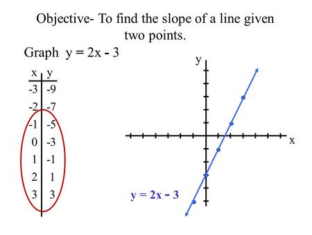 Objective- To find the slope of a line given two points. Graph y = 2x - 3 x y -3 -2 0 1 2 3 -9 -7 -5 -3 1 3 x y y = 2x - 3.