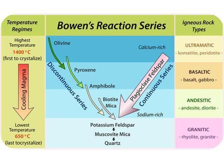 Bowen's Reaction Series