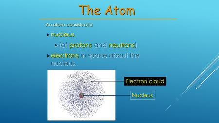 An atom consists of a  nucleus  (of protons and neutrons)  electrons in space about the nucleus. The Atom Nucleus Electron cloud.