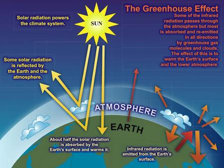 Earth-Atmosphere Energy Balance Earth's surface absorbs the 51 units of shortwave and 96 more of longwave energy units from atmospheric gases and clouds.