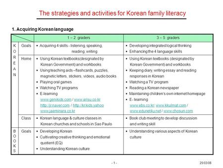 1 – 2 graders3 – 5 graders KOREANKOREAN Goals  Acquiring 4 skills - listening, speaking, reading, writing  Developing integrated logical thinking  Enhancing.