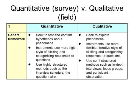 are surveys qualitative or quantitative selecting a method of data collection qualitative and 3046