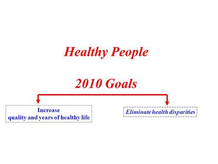 Healthy People 2010 Goals Increase quality and years of healthy life Eliminate health disparities.