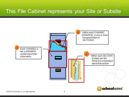 © 2012 Schoolwires, Inc. All rights reserved. This File Cabinet represents your Site or Subsite 1 W ithin each CHANNEL (DRAWER), is one or more hanging.