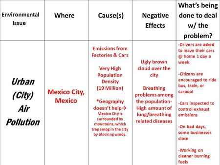 Environmental Issue Where Cause(s) Negative Effects What's being done to deal w/ the problem? Urban (City) Air Pollution Mexico City, Mexico Emissions.