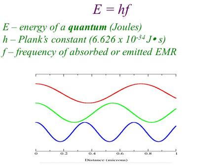 E = hf E – energy of a quantum (Joules) h – Plank's constant (6.626 x 10 -34 J  s) f – frequency of absorbed or emitted EMR.