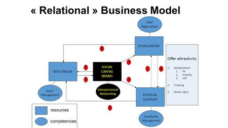 « Relational » Business Model REPUTATION SOCIAL CAPITAL BRAND SPONSORSHIP PHYSICAL SUPPORT 1 2 3 4 5 6 78 Hospitality Management CRM Negociation Interpersonnal.