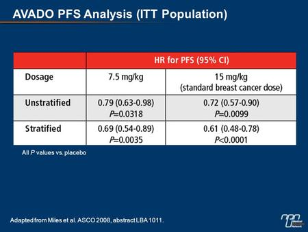 AVADO PFS Analysis (ITT Population) All P values vs. placebo Adapted from Miles et al. ASCO 2008, abstract LBA 1011.