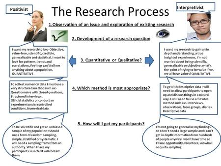 The Research Process Interpretivist Positivist