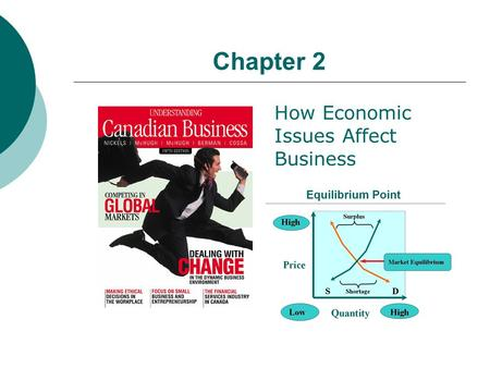 Chapter 2 How Economic Issues Affect Business. Learning Objectives 1. Capitalism and free markets 2. Supply, demand and equilibrium 3. Socialism versus.