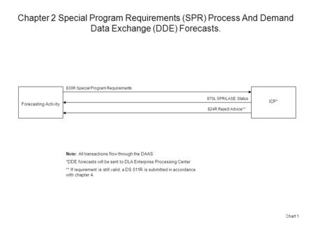 Chapter 2 Special Program Requirements (SPR) Process And Demand Data Exchange (DDE) Forecasts. Chart 1 Forecasting Activity 830R Special Program Requirements.