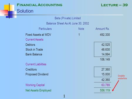 Financial Accounting 1 Lecture – 39 Solution Beta (Private) Limited Balance Sheet As At June 30, 2002 ParticularsNoteAmount Rs. Fixed Assets at WDV1 Current.