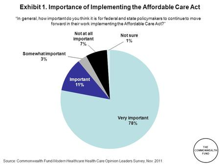 THE COMMONWEALTH FUND Source: Commonwealth Fund/Modern Healthcare Health Care Opinion Leaders Survey, Nov. 2011. Exhibit 1. Importance of Implementing.
