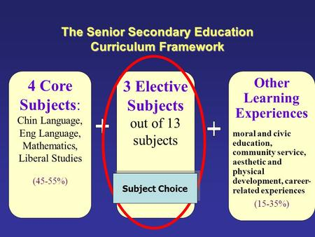 The Senior Secondary Education Curriculum Framework 4 Core Subjects: Chin Language, Eng Language, Mathematics, Liberal Studies (45-55%) 3 Elective Subjects.