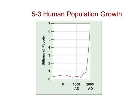 5-3 Human Population Growth