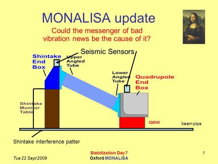 Tue 22 Sept 2009 Stabilization Day 7 Oxford MONALISA 1 MONALISA update Could the messenger of bad vibration news be the cause of it? beam pipe Shintake.